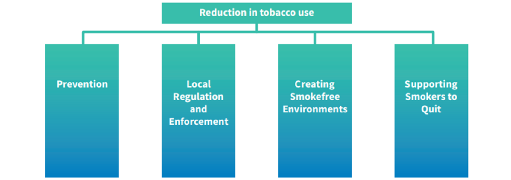 Reduction in tobacco use